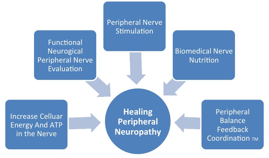 5 keys of Defeating neuropathy